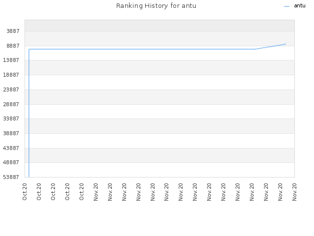 Ranking History for antu