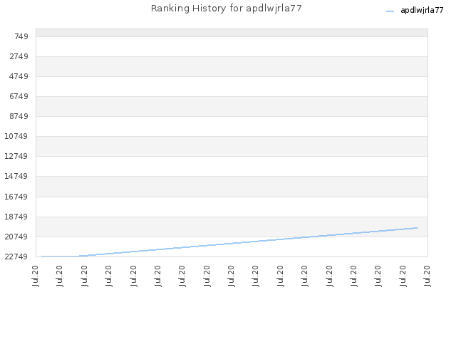 Ranking History for apdlwjrla77