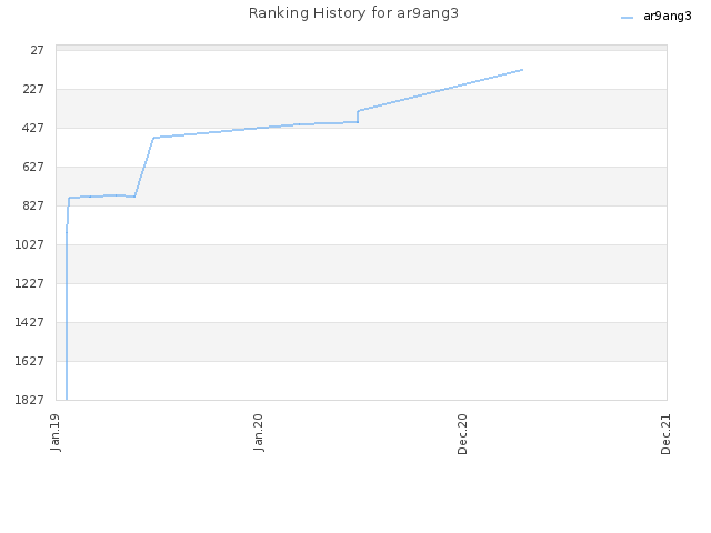 Ranking History for ar9ang3