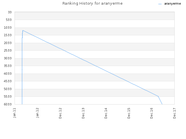 Ranking History for aranyerme