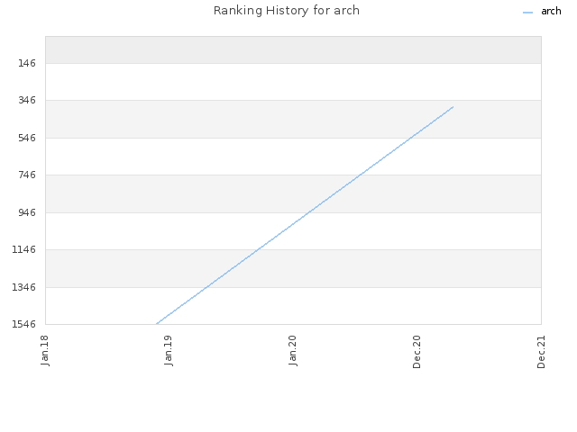 Ranking History for arch