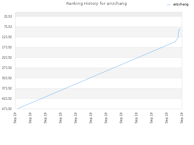 Ranking History for arizchang