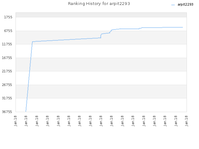 Ranking History for arpit2293