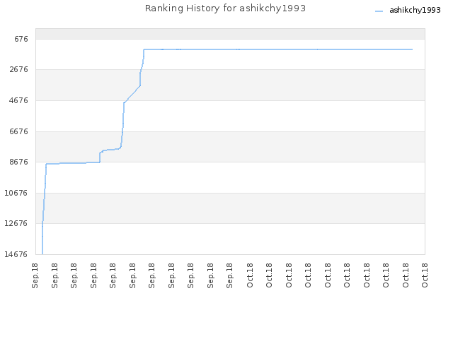 Ranking History for ashikchy1993