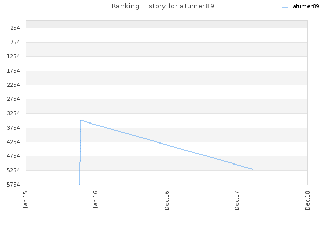 Ranking History for aturner89