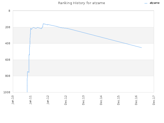 Ranking History for atzame