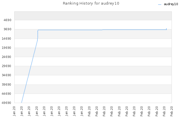 Ranking History for audrey10