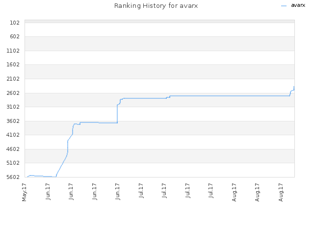 Ranking History for avarx