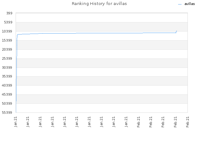 Ranking History for avillas