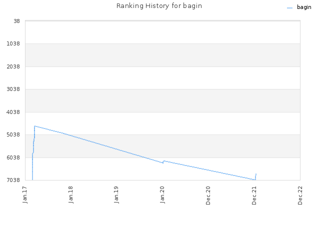 Ranking History for bagin