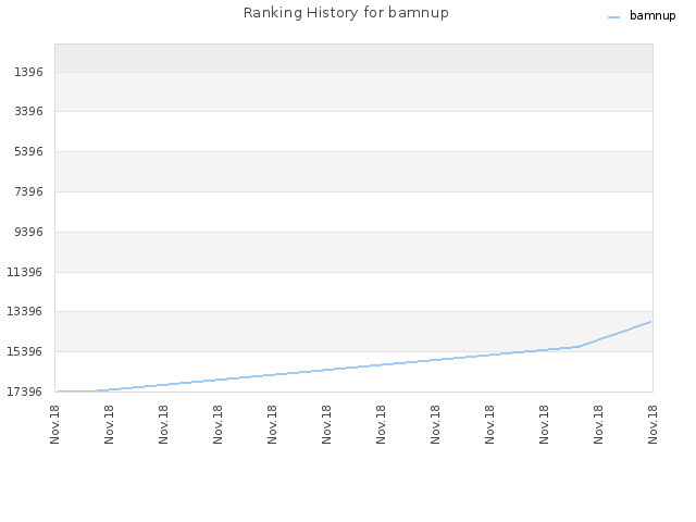 Ranking History for bamnup