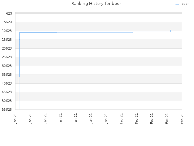Ranking History for bedr