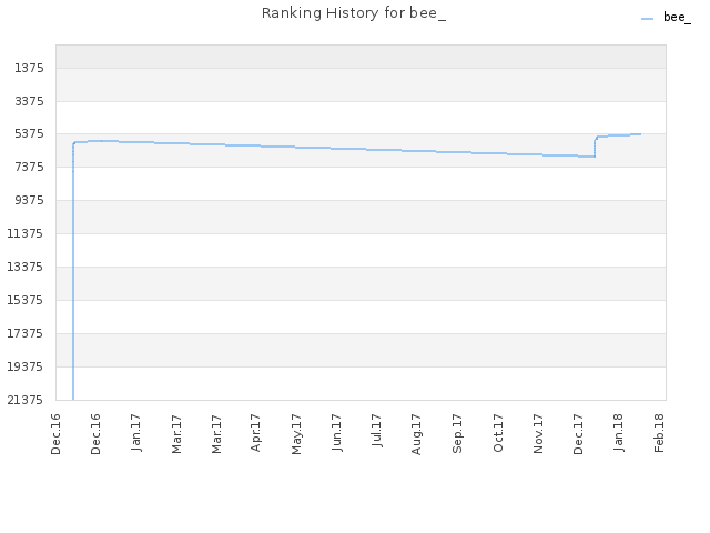 Ranking History for bee_