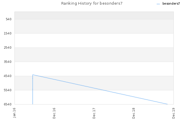 Ranking History for besonders7