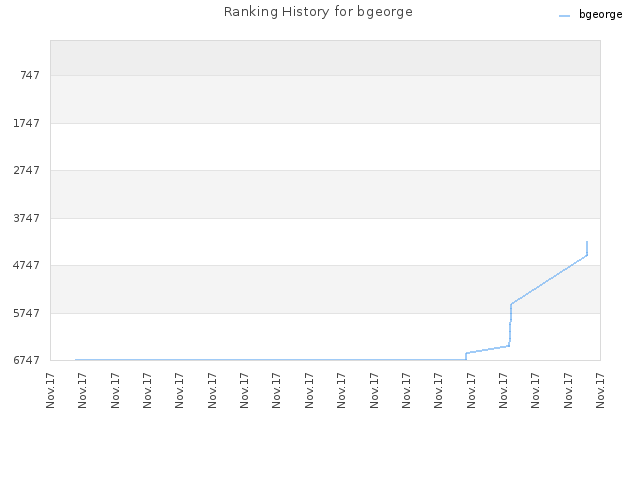 Ranking History for bgeorge