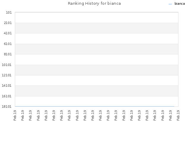 Ranking History for bianca