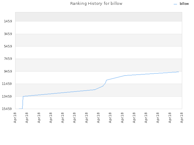 Ranking History for billow