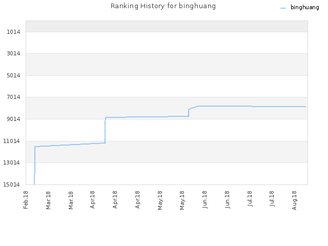Ranking History for binghuang