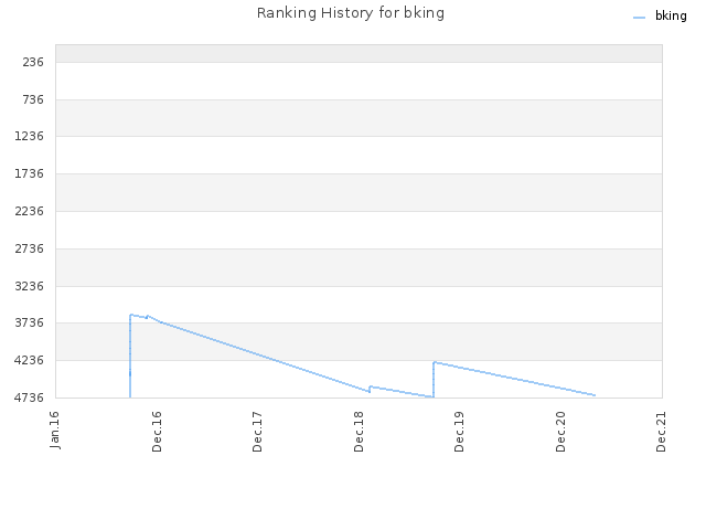 Ranking History for bking