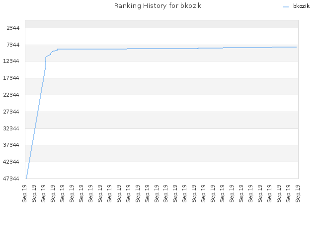 Ranking History for bkozik