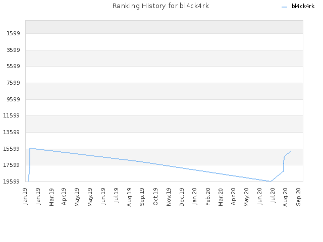 Ranking History for bl4ck4rk
