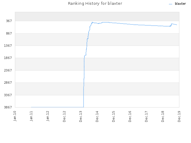 Ranking History for blaxter