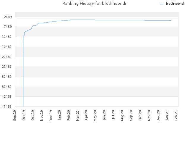Ranking History for blothhoondr