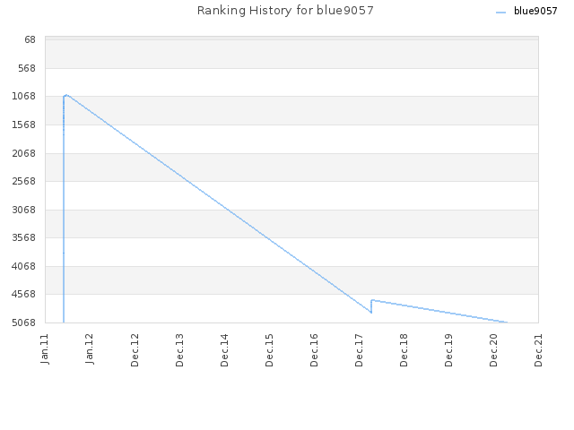 Ranking History for blue9057