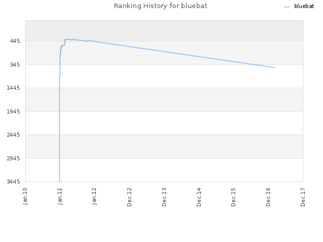 Ranking History for bluebat