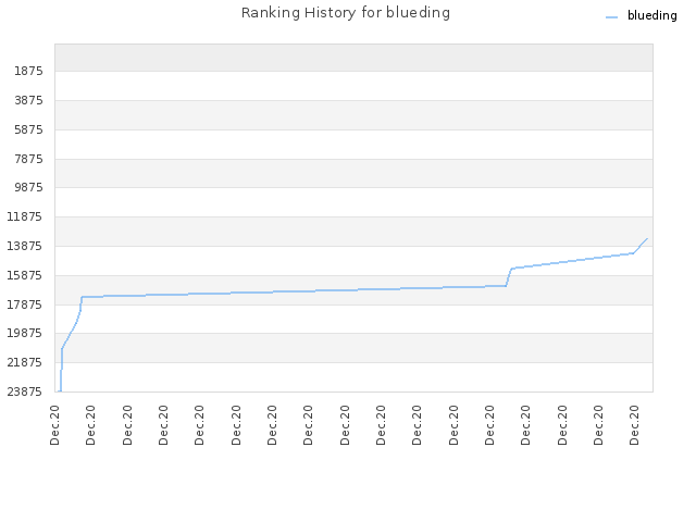 Ranking History for blueding