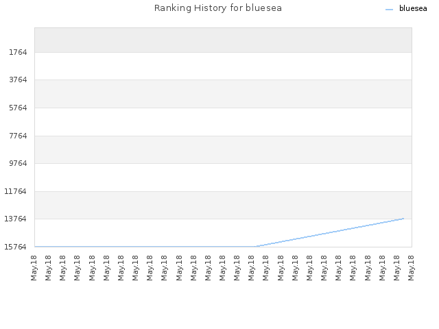 Ranking History for bluesea