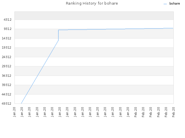 Ranking History for bohare