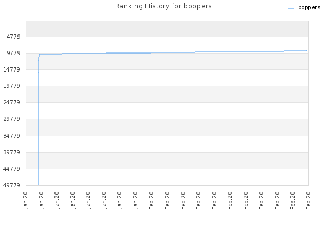 Ranking History for boppers