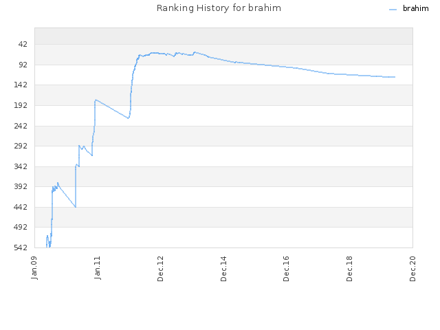 Ranking History for brahim