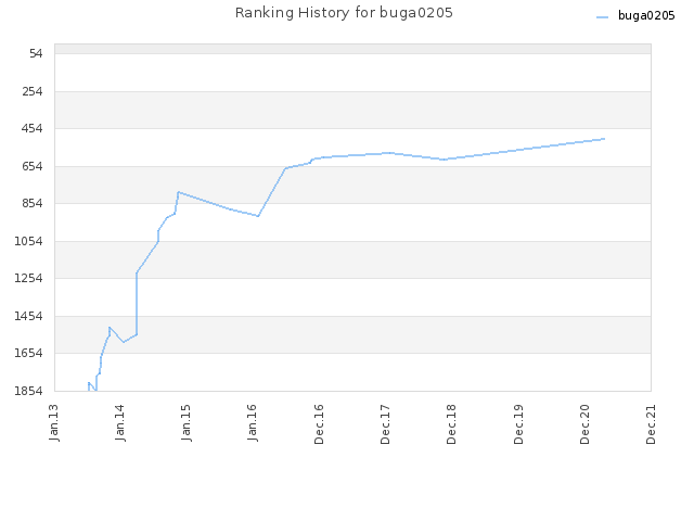 Ranking History for buga0205