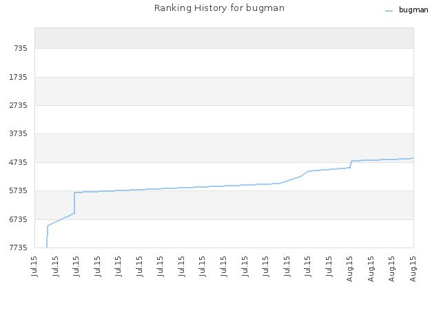 Ranking History for bugman