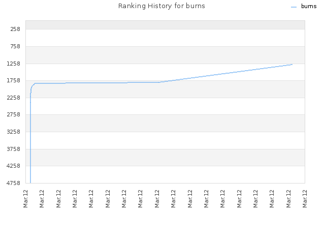 Ranking History for burns