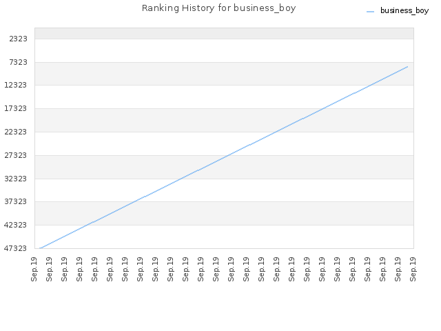 Ranking History for business_boy