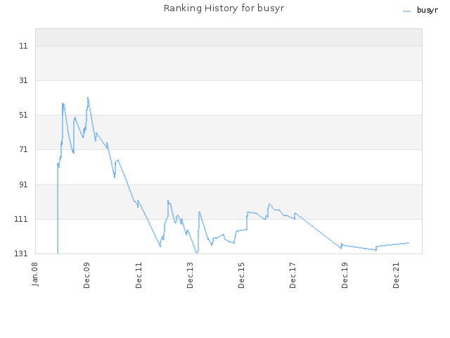 Ranking History for busyr
