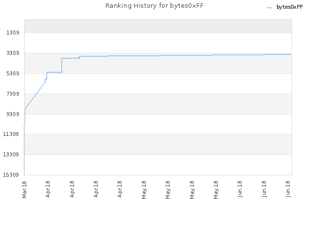 Ranking History for bytes0xFF