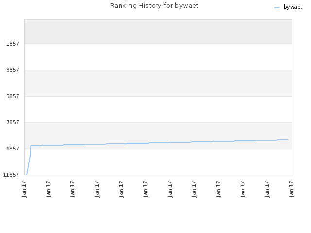Ranking History for bywaet