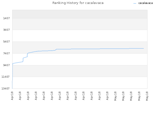Ranking History for cacalavaca