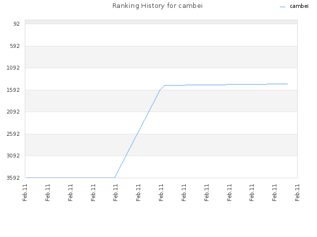 Ranking History for cambei