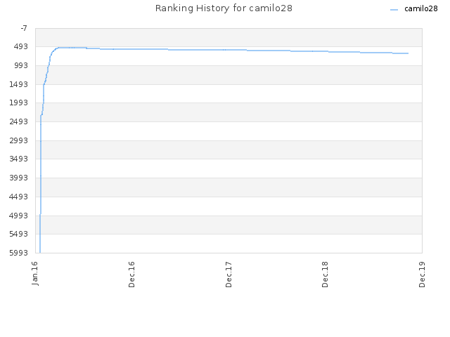 Ranking History for camilo28