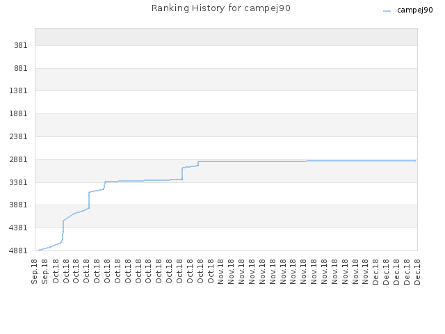 Ranking History for campej90