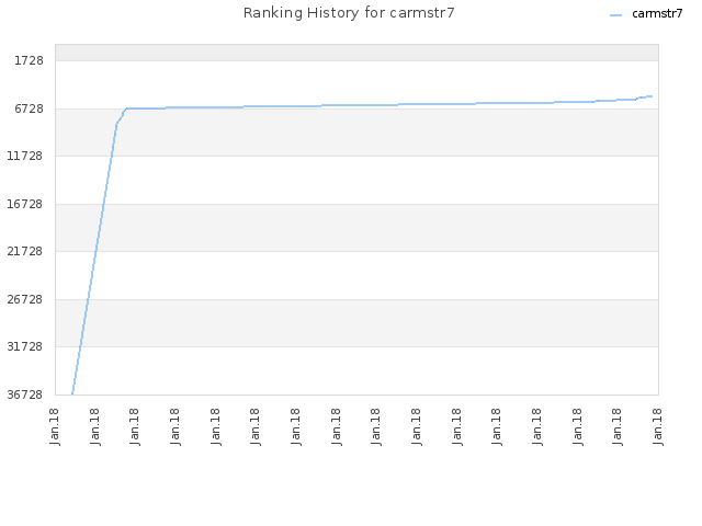 Ranking History for carmstr7