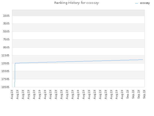 Ranking History for ccccczy