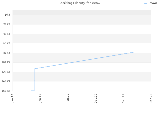 Ranking History for ccowl