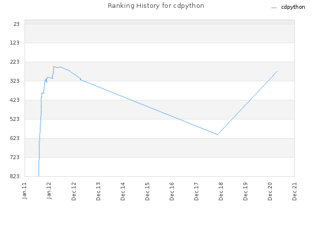 Ranking History for cdpython