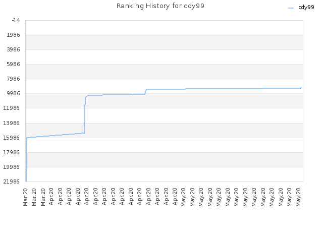 Ranking History for cdy99